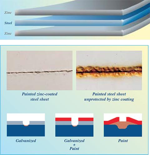 coatings_barrier_cathodic