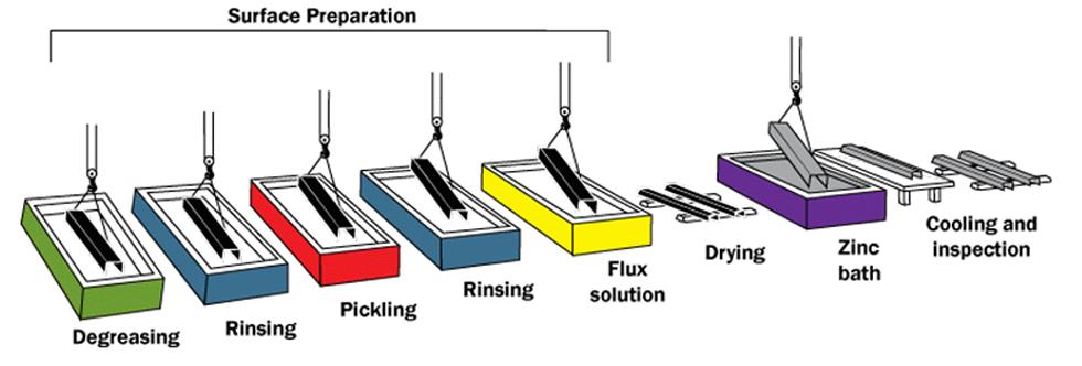 coatings_galvprocess