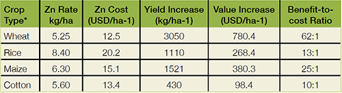 Table_India_Crops
